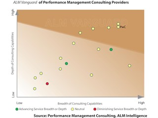 New models of working driving innovative talent management practices
