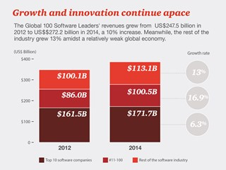 PwC's Global 100 Software Leaders driven by three key trends