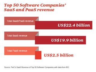 PwC's 25 Fastest Growing Cloud Companies signal software climate change
