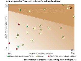 Finance function is caught in a vicious circle and real excellence will take more than a state-of-mind