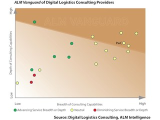 Digital technologies into logistics is complex but brings exciting opportunities
