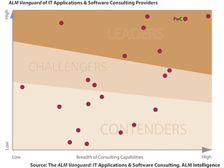 IT Applications and Software Consulting - not as straightforward as it used to be