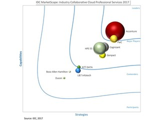 Industry Collaborative Cloud Market – a young but fast growing market
