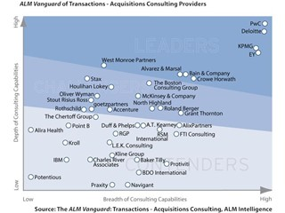 PwC Named a Leader in Transactions – Acquisitions Consulting