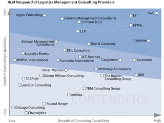 Rethinking logistics operations – a strategic lever for companies to deliver their brand promise and business goals
