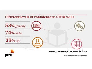As digital and STEM skills become increasingly valuable, most workers are confident they have what it takes