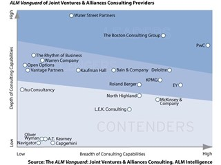PwC Named a Leader in Joint Ventures and Alliances Consulting