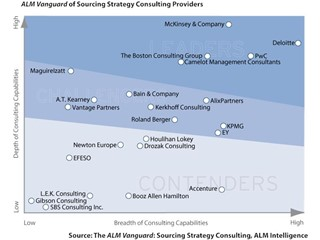 Sourcing strategies must continue to evolve