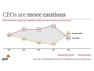 3 year confidence outlook for CEOs