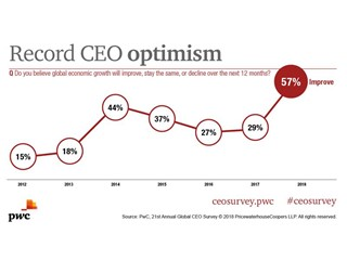 CEO confidence in global economic growth