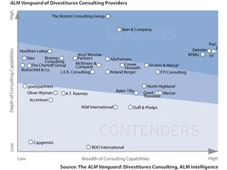 PwC Named a Leader in Divestitures Consulting