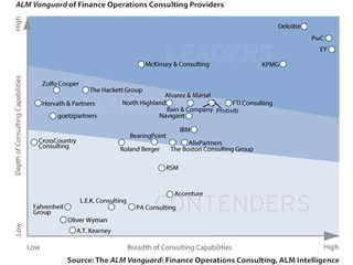 PwC Named a Leader in Finance Operations Consulting