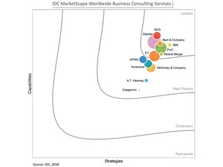 PwC named a Leader in the IDC MarketScape: Worldwide Business Consulting Services 2018 Vendor Assessment