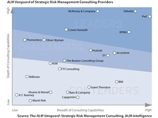 PwC is distinguished for strategic risk management services