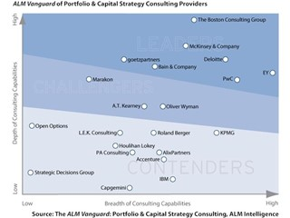 PwC Named a Leader in Portfolio and Capital Strategy Consulting
