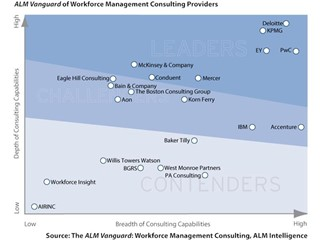 ALM Intelligence rates PwC a global Vanguard Leader for Workforce Management Consulting