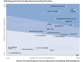 PwC Named a Leader for Service Operations Consulting