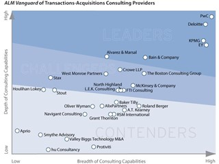 PwC Named a Leader for Transactions-Acquisitions Consulting