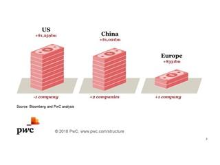 Increase in China's Market Cap