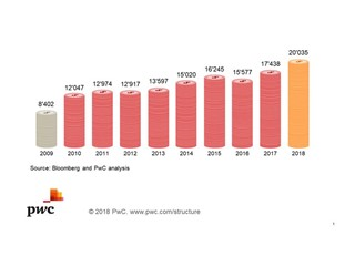 Increase in Global Top 100 Market Cap