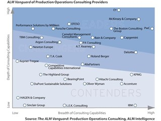 PwC Named a Leader in Production Operations Consulting