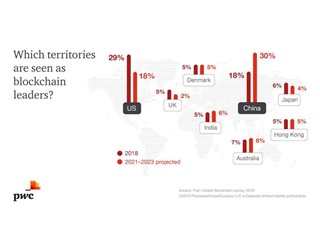 Four out of five executives surveyed by PwC report blockchain initiatives underway.