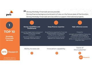 PwC is ranked #1 in Workday Financials services by HFS Research