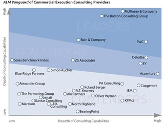 PwC Named a Leader in Commercial Execution Consulting