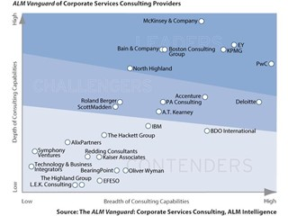 PwC Named a Leader for Corporate Services Consulting