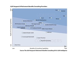 PwC Retirement Consulting: rated #1 for Client Impact and #1 for Depth of Capability globally