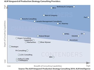 PwC named a leader in Production Strategy Consulting 2019