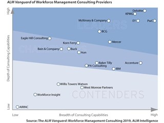 PwC named a global leader in Workforce Management Consulting 2019