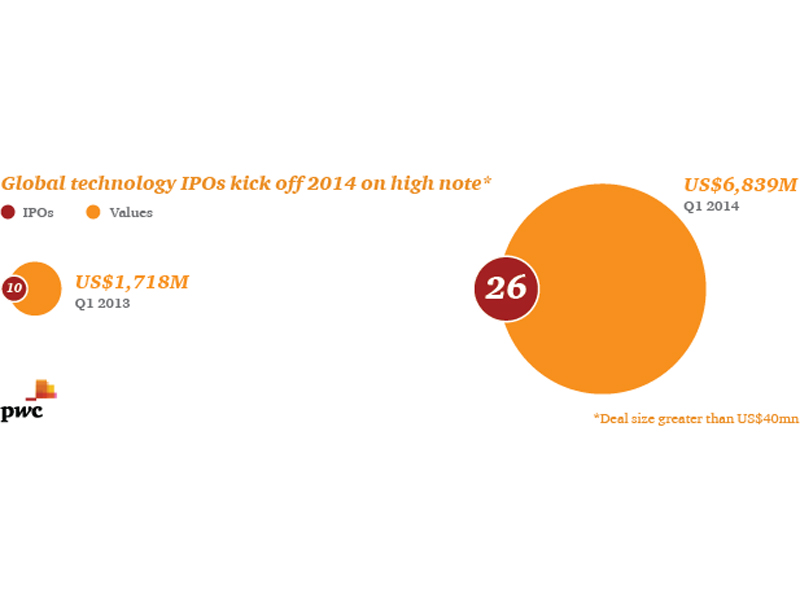 Global Technology IPOs kick off 2014 on high note