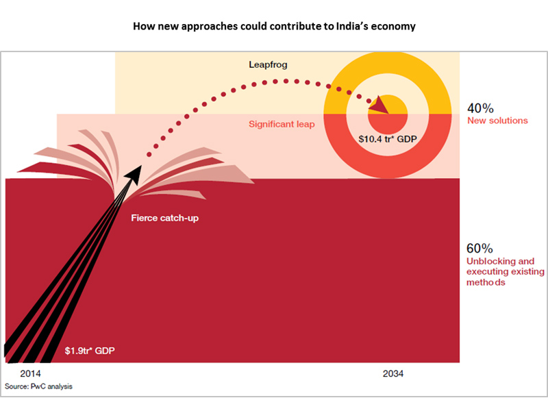 How new approaches could contribute to India's economy