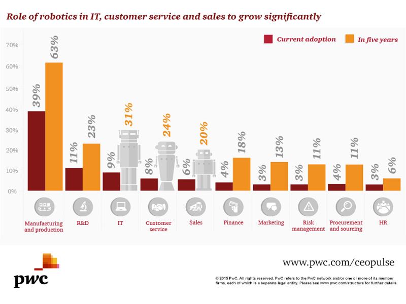 PwC CEO Pulse Robotics_chart