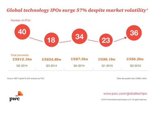 Global Technology IPO graphic