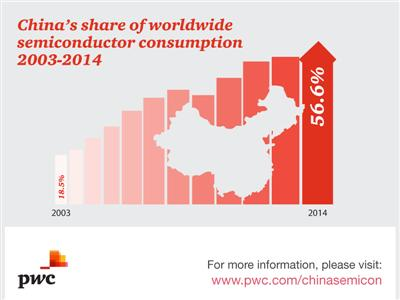 China strengthens its leadership in global semiconductor consumption