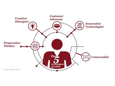 What type of Chief Digital Officer does your company need? From the 'Progressive Thinker' to the 'Universalist': Strategy& defines five archetypes of a CDO