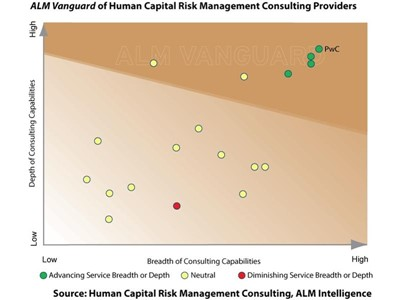 Anticipation of human capital risk vital for better people investments