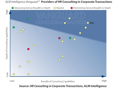 HR intangibles are the blind-spot & HR due diligence is a foundation for deal success