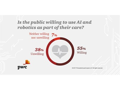 Is the public waiting to use AI and robotics as part of their care?