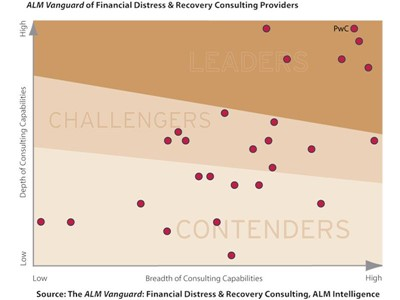 Distressed companies benefit from early intervention
