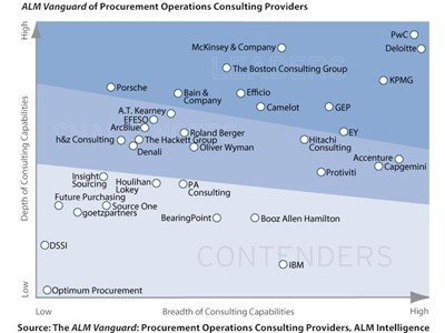 Procurement consulting continues to grow at rapid pace