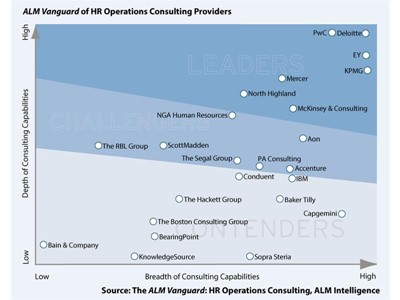 ALM Intelligence rates PwC a global leader in HR Operations Consulting