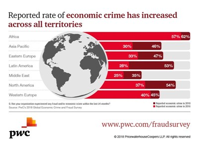 Reported global economic crime hits record levels; cybercrime, cost and accountability concerns rising