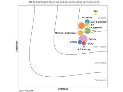 PwC named a Leader in the IDC MarketScape: Americas Business Consulting Services 2018 Vendor Assessment