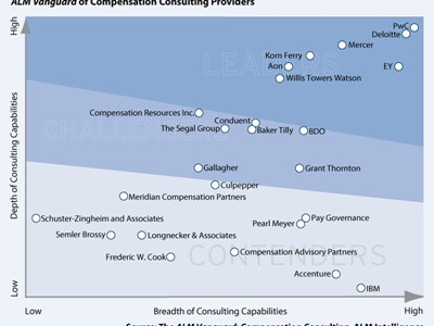 ALM Intelligence rates PwC the global leader for Compensation Consulting