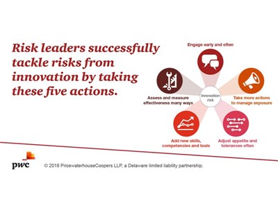Effectively tackling innovation risk helps fuel organisational growth
