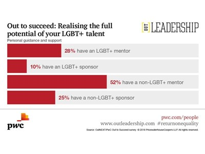 Employer Support for LGBT+ Talent is Falling Short