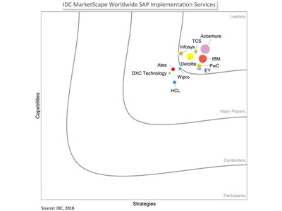 PwC Named a Leader for SAP Implementation Services in IDC MarketScape